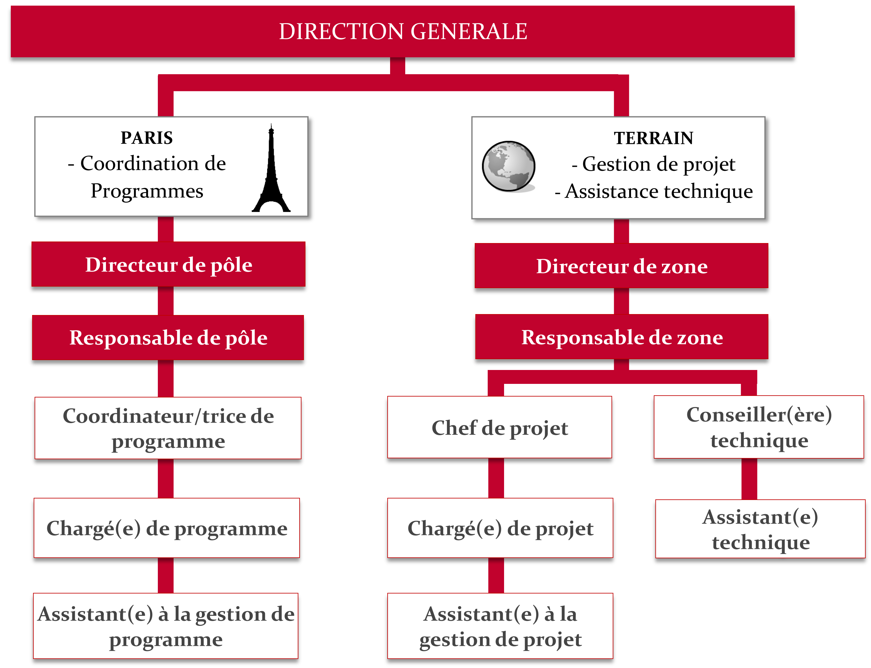 cahier des charges rh